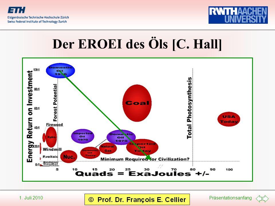 Der EROEI des Öls [C. Hall]